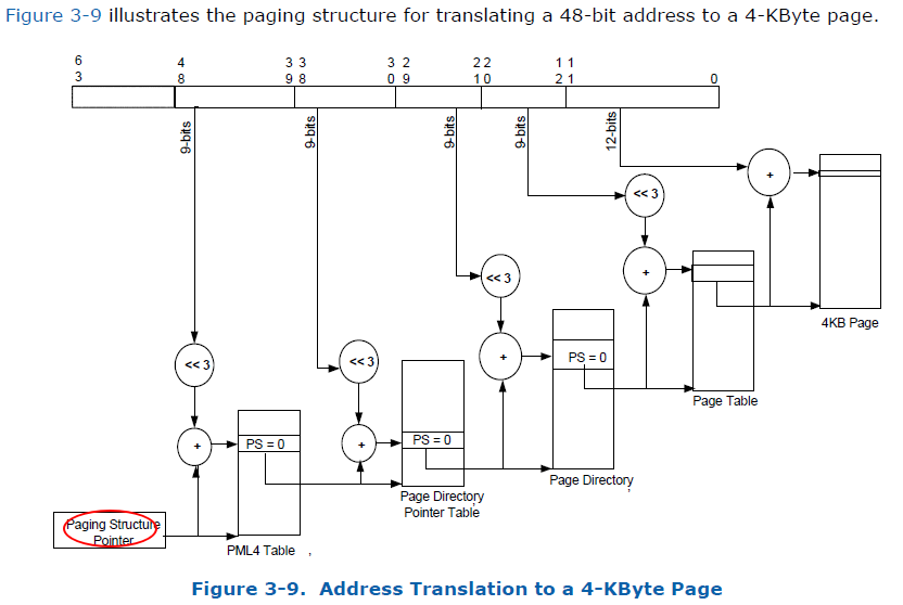 DMA Address Translation Processing