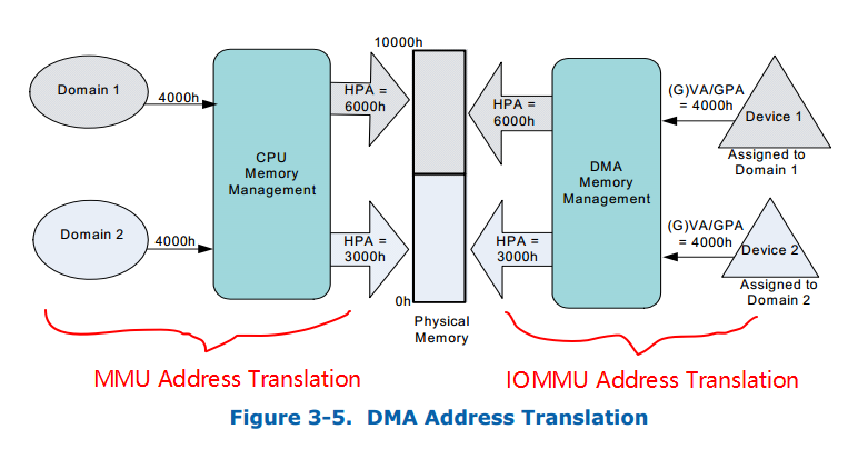 DMA Address Translation Example