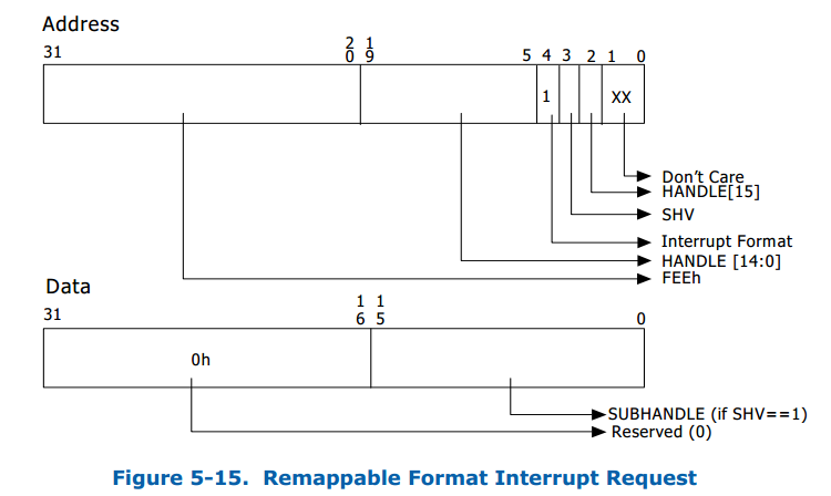 Remapping format
