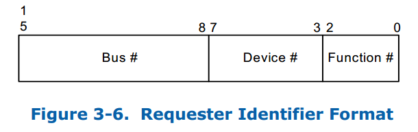 Request Identifier